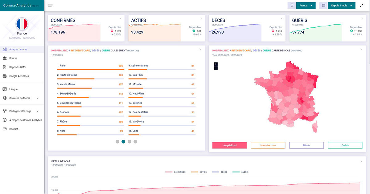 Website – Corona Analytics